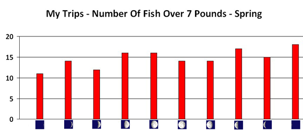 The First Chart Shows All Fish In Seasons Next Four Charts Do Same Thing Only They Are Broken Down For Each Season