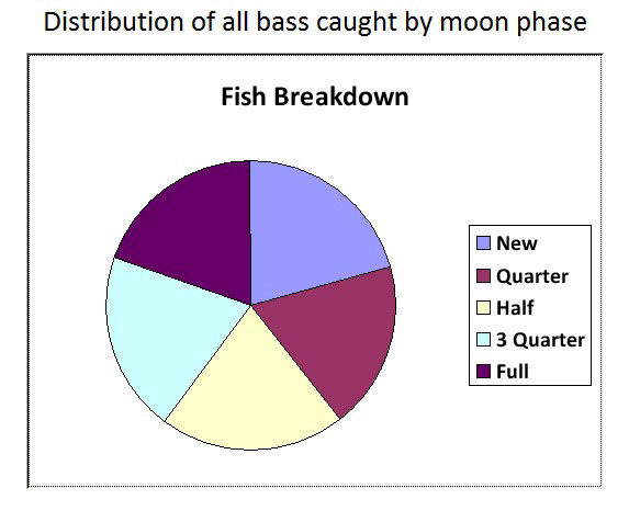 Moon phases and bass fishing part 1 basslog for Moon phases and fishing